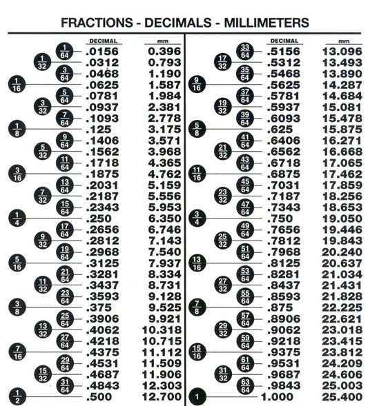 Fraction, Decimal and Millimeter Equivalents