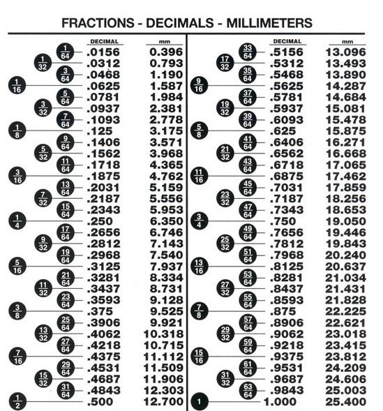 Decimals to inches calculator